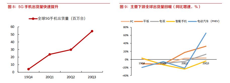 电子行业深度报告:8寸晶圆制造高景气有望持续