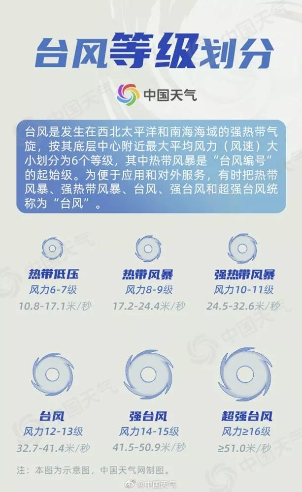 双台风生成!深圳将出现高温和雷雨,台风天需注意这些