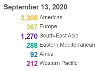 世卫组织:全球新冠肺炎新增307930例,创新高