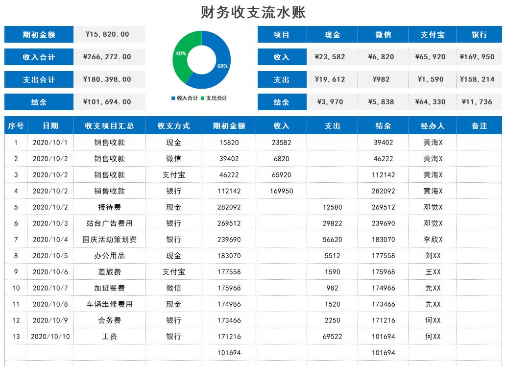 看完刘会计的Excel月度财务报表,知道人家为啥月薪2万了吧