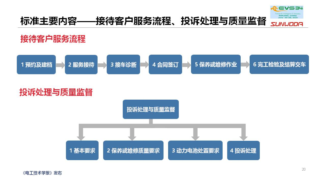 新能源汽车维修保养通用技术规范团体标准编制情况