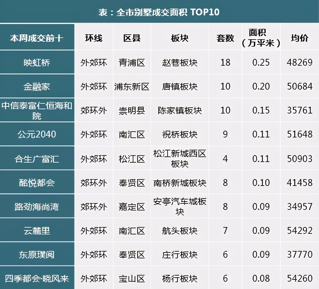 上海楼市48周快报:楼市两周0供应,成交价量均稳定
