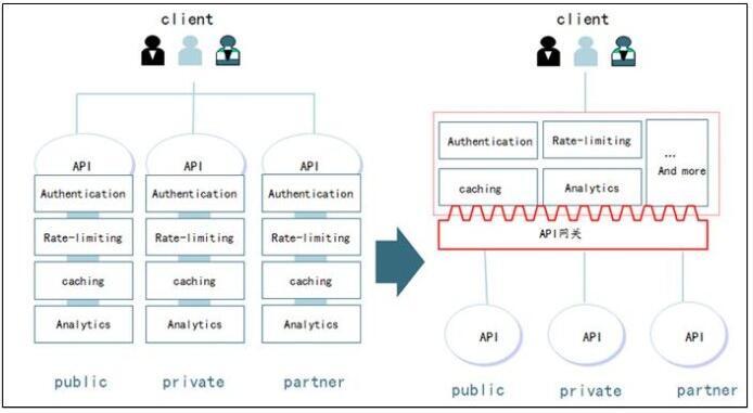 一文详细讲解API网关核心功能和API管理扩展