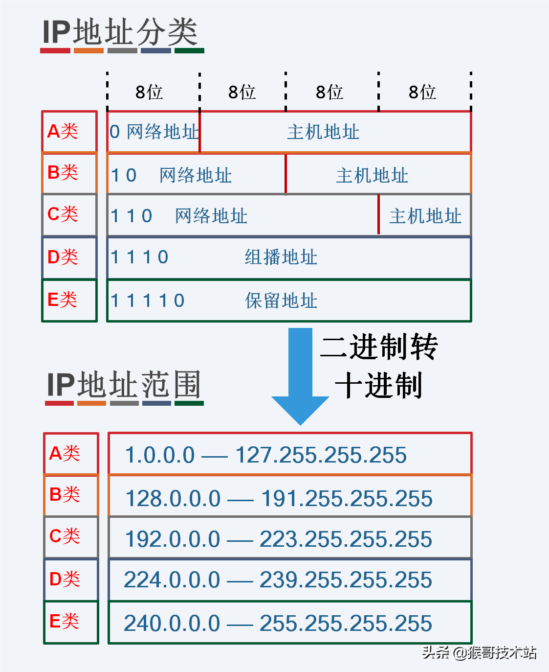 一文看懂IP地址:含义、分类、子网划分、查与改、路由器与IP地址