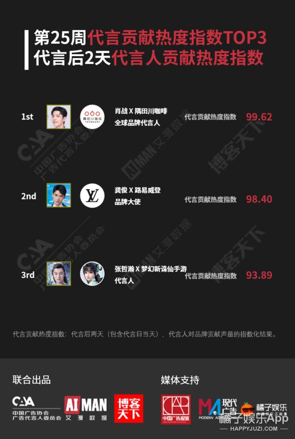 肖战龚俊张哲瀚助力品牌 代言贡献热度指数分列周榜前三