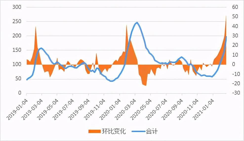 我的钢铁研究:周都北京、天津、河北建筑钢材市场库存报告