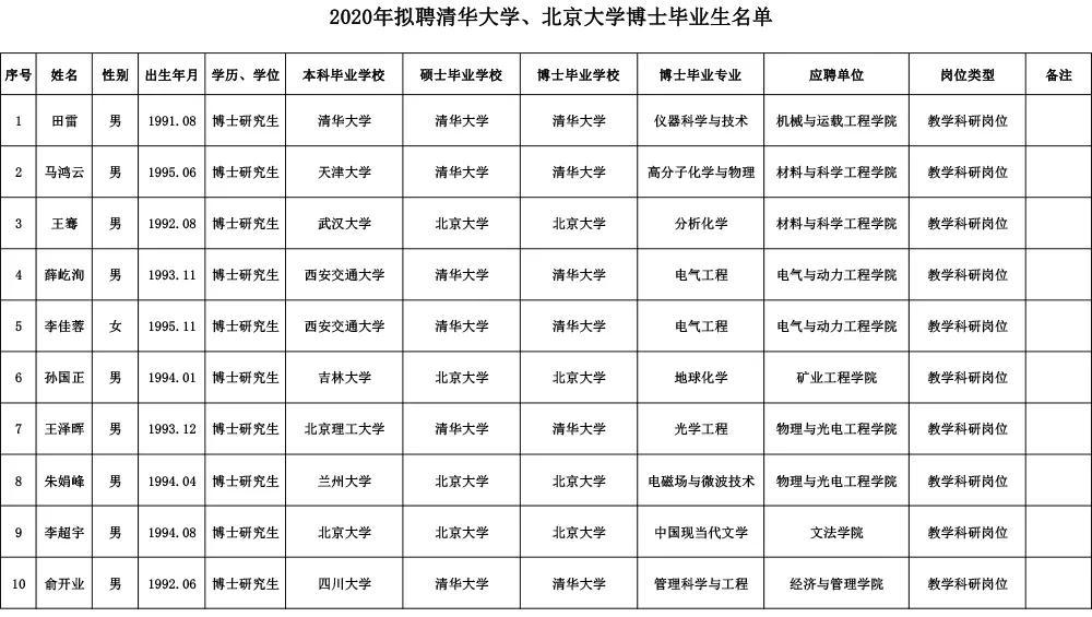 太原理工大学再引强援:拟聘任清华北大10名90后博士