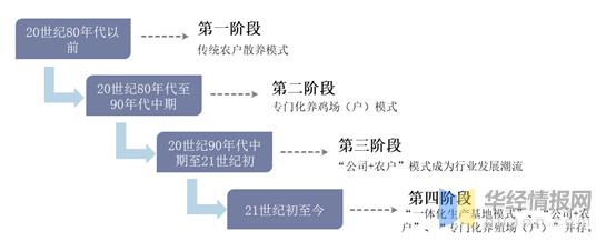 根据对中国蛋鸡行业市场形势的分析,行业整合不断深化,集中度不断提高