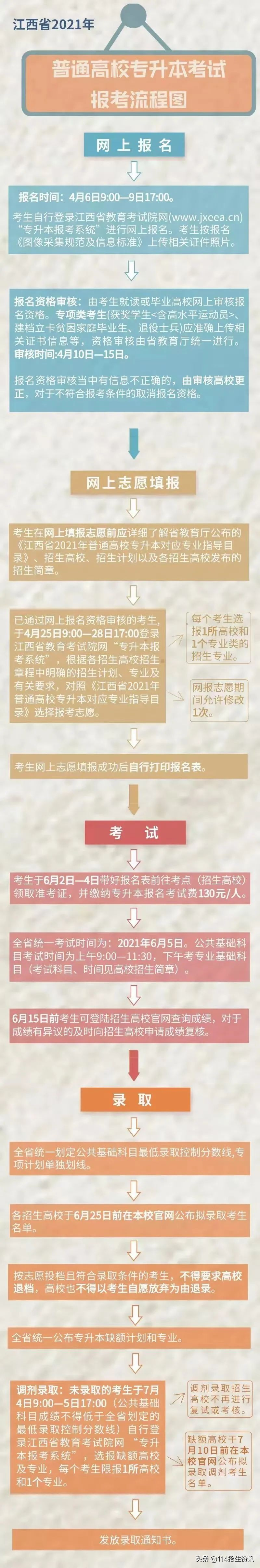 九江职业大学与华东交通大学开展联合培养专升本啦