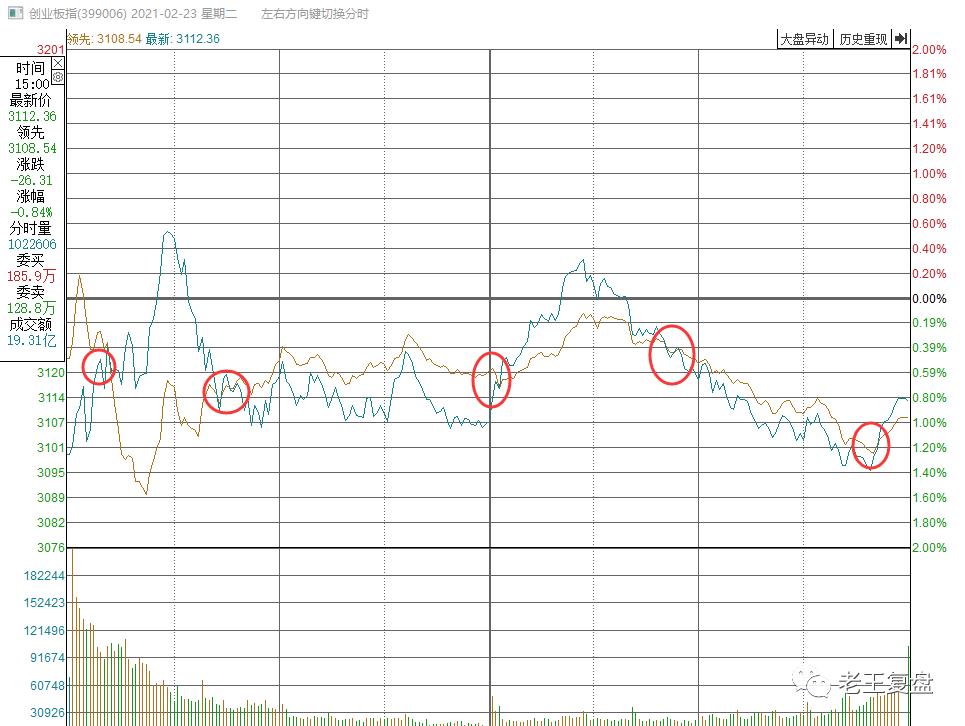 今天的市场有多混乱