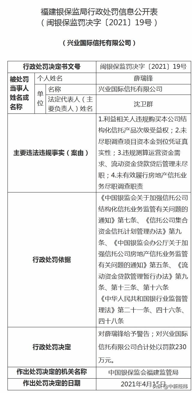 未有效落实尽职管理职责等,兴业国际信托被罚150万