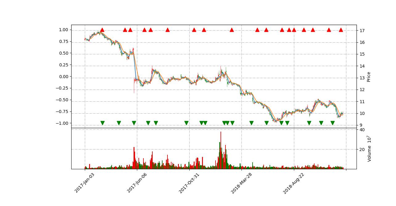 Python股票量化交易到入门实战03