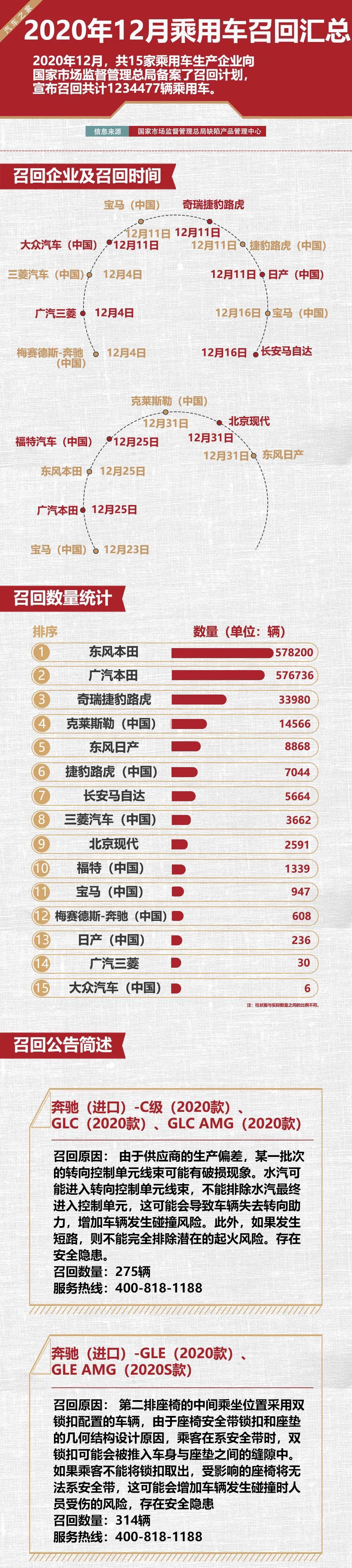 12月国内召回123万余辆车,本田占比超九成