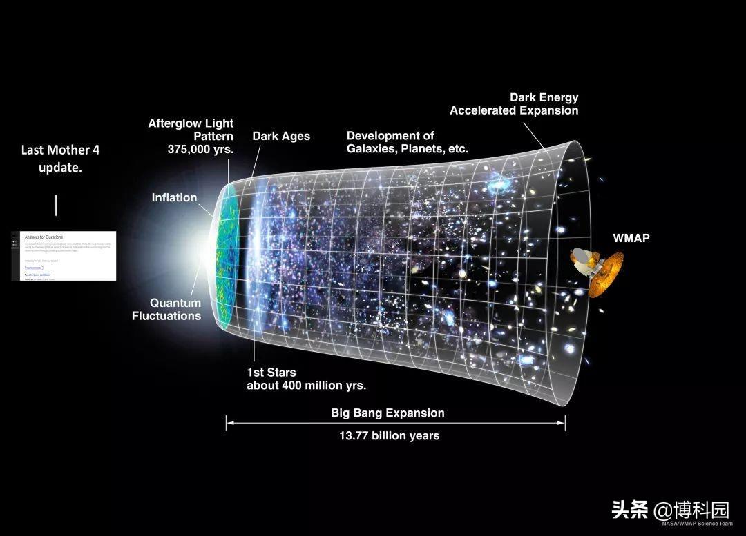 暗能量导致宇宙加速膨胀?弦理论能否帮忙解决?