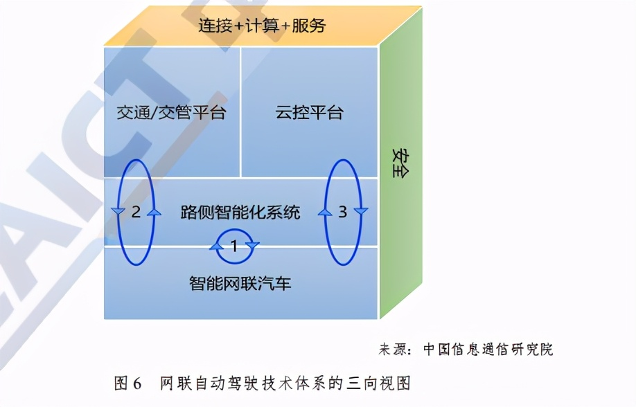 中国信通院车联网白皮书(网联自动驾驶分册)