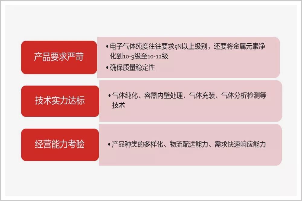 """除了光刻机,中国半导体还差这口""""气"""""""