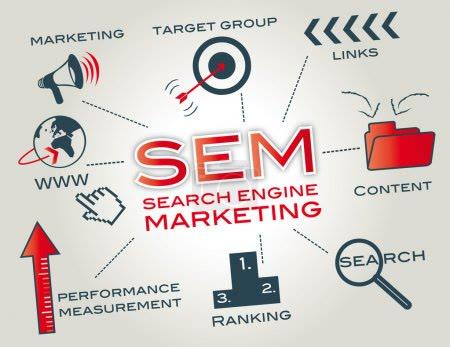 解析SEM竞价托管影响企业使用率主要原因之一
