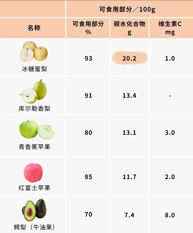 """哪些水果""""含糖高"""",懂得健康吃水果"""