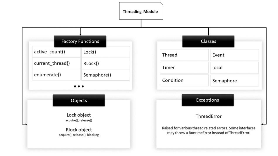 DAY6-step13 具有全局解释器锁(GIL)的Python中的多线程
