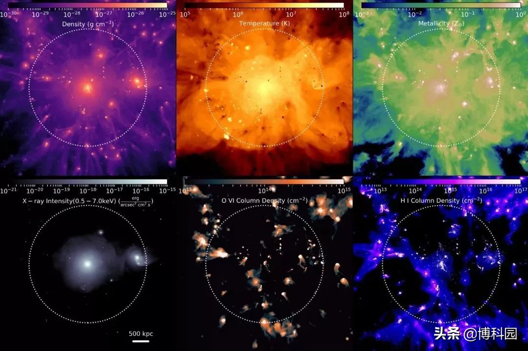 """大到星系,小到一颗恒星,宇宙万物被""""丝状气体""""网络连通了"""