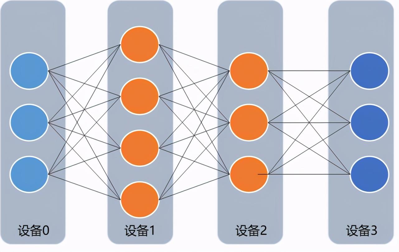 飞桨分布式训练又推新品,4D混合并行可训千亿级AI模型