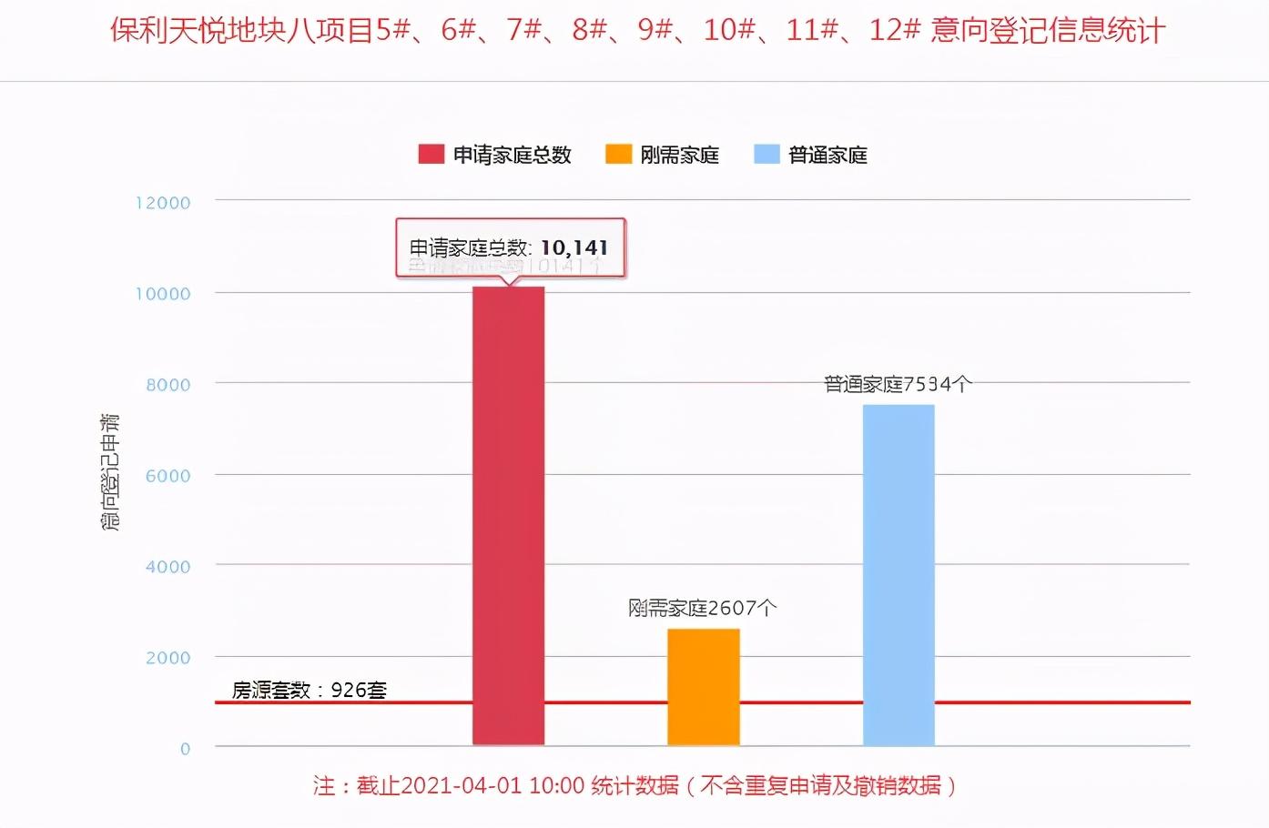 """3.30新政出台后,西安首个2万+""""万人摇楼盘""""诞生"""