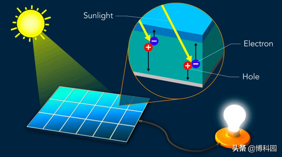 半导体将光能转换成电流,最新原理证明:能高效地收集热电子