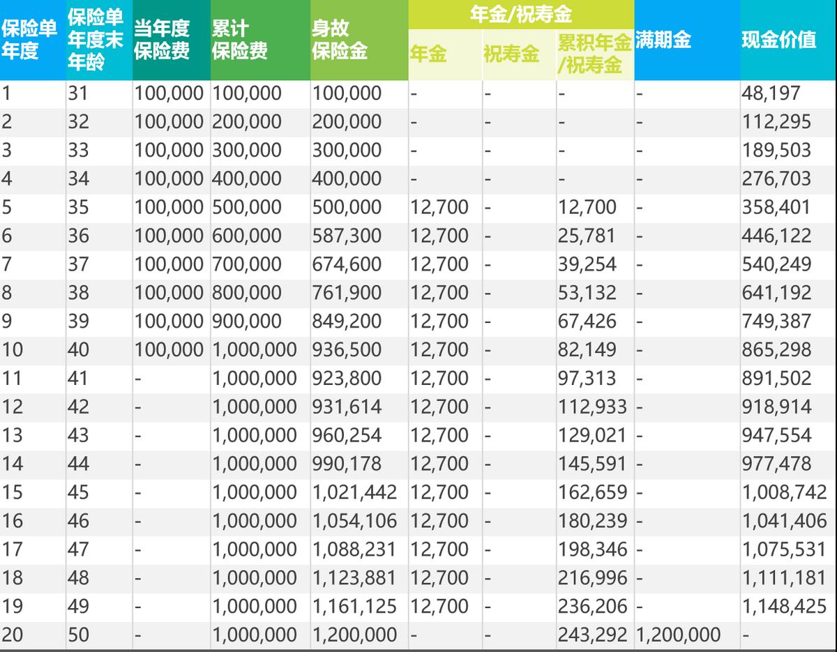 福运相伴,喜悦连年:光大永明福运连年(2021版)年金保险