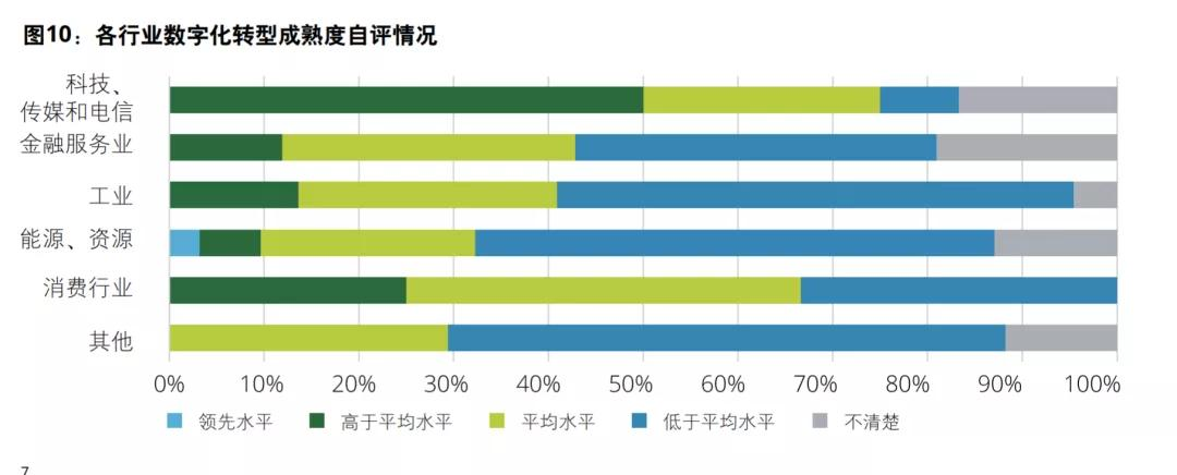国企数字化转型调查:四成企业低于全球平均,数据质量成主要障碍