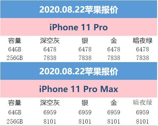 8月22日苹果报价  iPhone11最少4249元下手