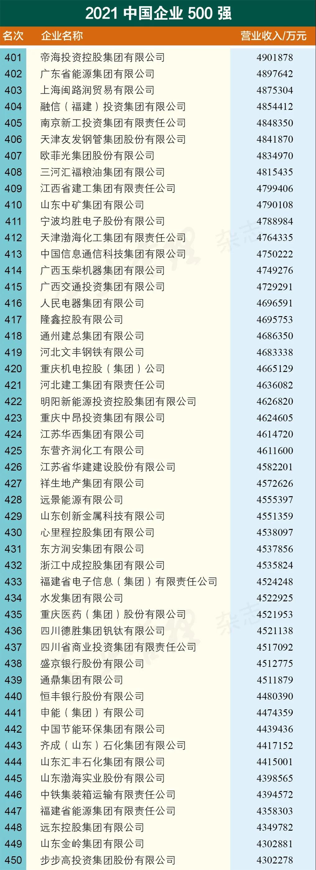 重磅发布!2021中国企业500强名单新鲜出炉