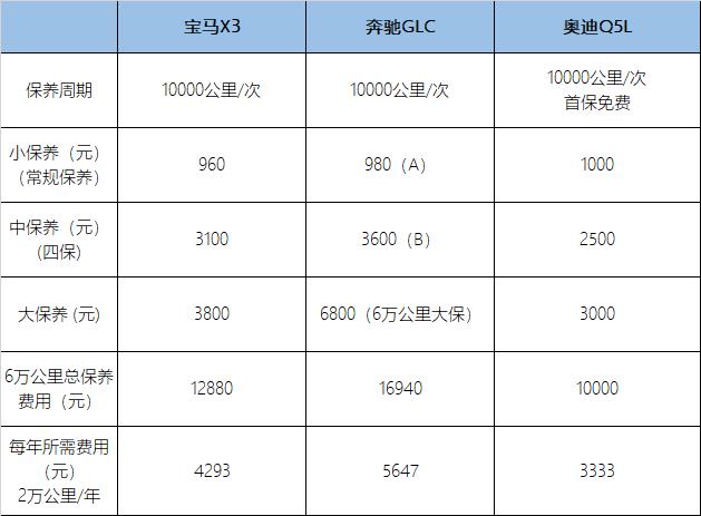 宝马X3/奔驰GLC/奥迪Q5L 谁用车更贵?