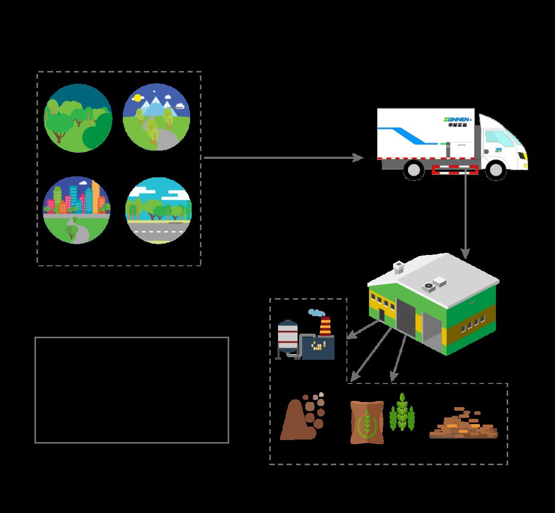 中能装备园林绿化废弃物资源化处理新装备和新模式