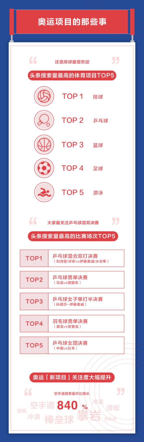 头条搜索发布奥运报告 苏炳添、杨倩和全红婵最受关注