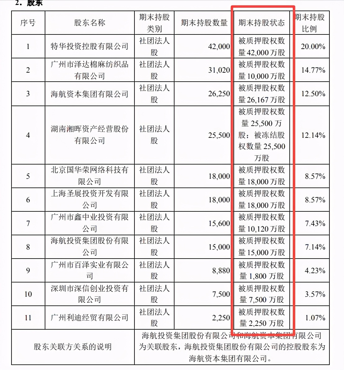 华安保险年内业务多次违规罚超百万 股权质押比例升至84%