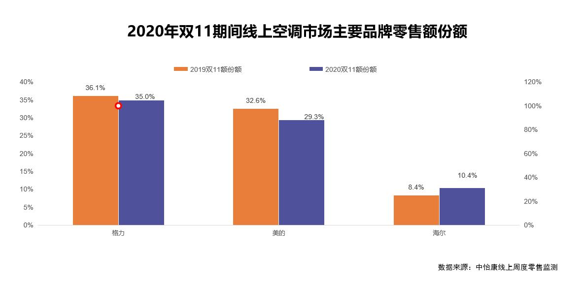 中怡康双11研究快报:空调市场加速割裂,三巨头仅海尔正向增长