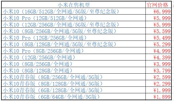 红米手机在售型号,仅4款,最大6999,最少1899(丑拒)