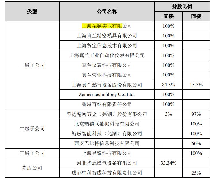 真兰仪表突击分掉三年净利润总和的一半,劳务派遣曾占比四成