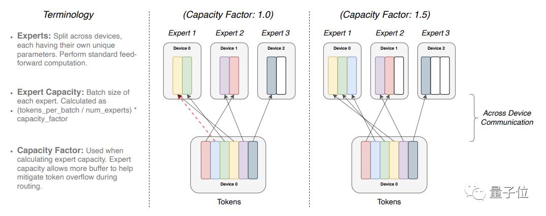 谷歌发布最大语言模型:等于9个GPT-3,训练成本却低得多