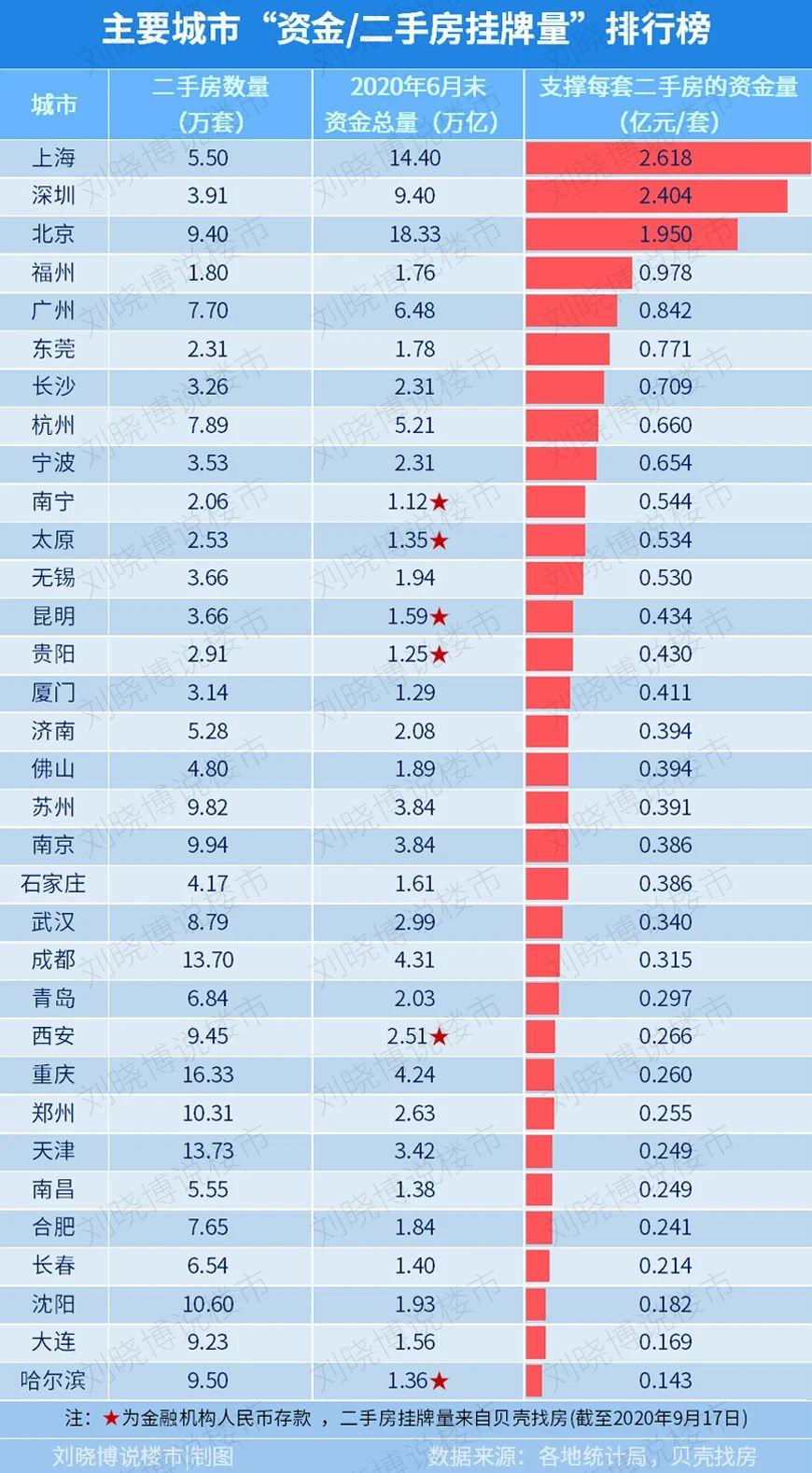 """哪些城市的房子,可能""""套住你""""? 原创 刘晓博说楼市 2020-09-22 16:52:33 刘晓博/文  今天想谈一下二手房的""""流动性""""。  资产的流动性非常重要,它构成了价格的一部分。这很容易理解"""