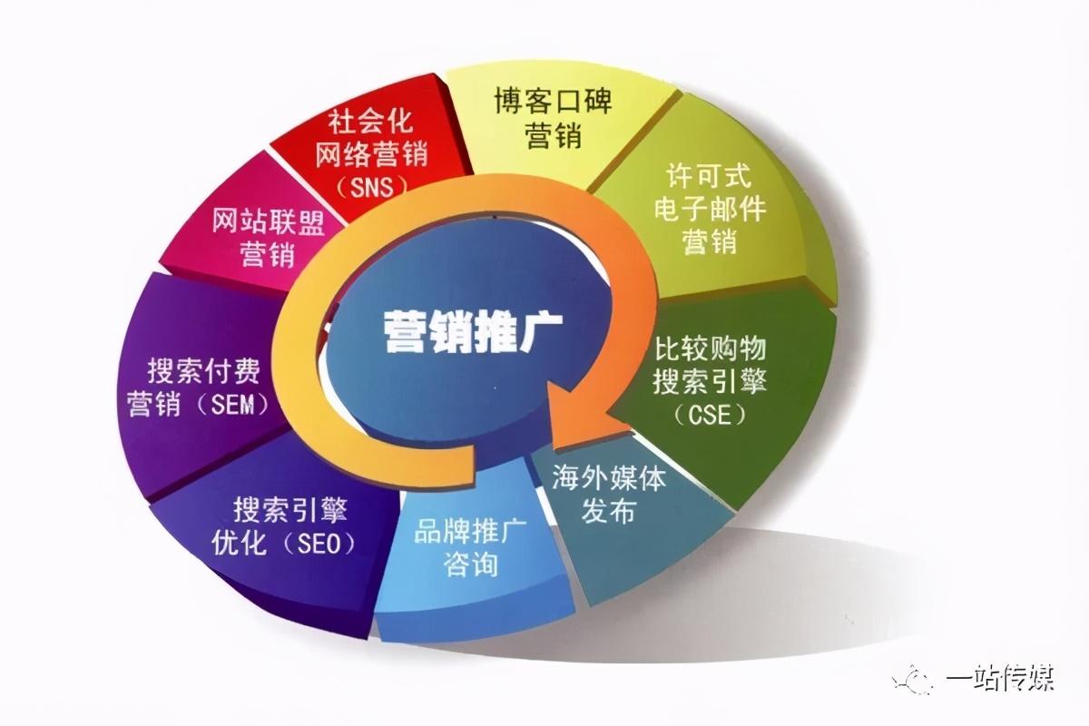 深圳网络推广公司告诉你为什么要做网站seo优化,新站如何做seo推广