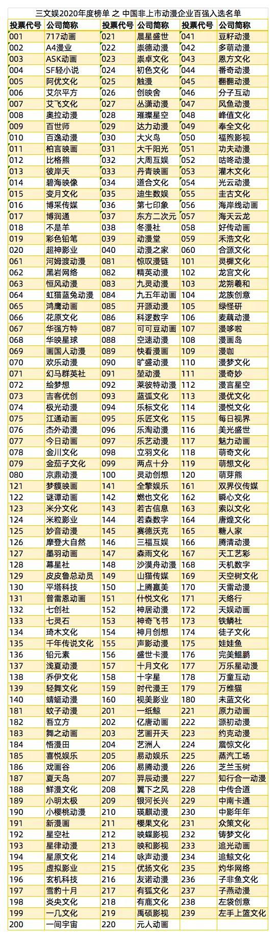 中国动漫非上市公司年度100强,投票开始