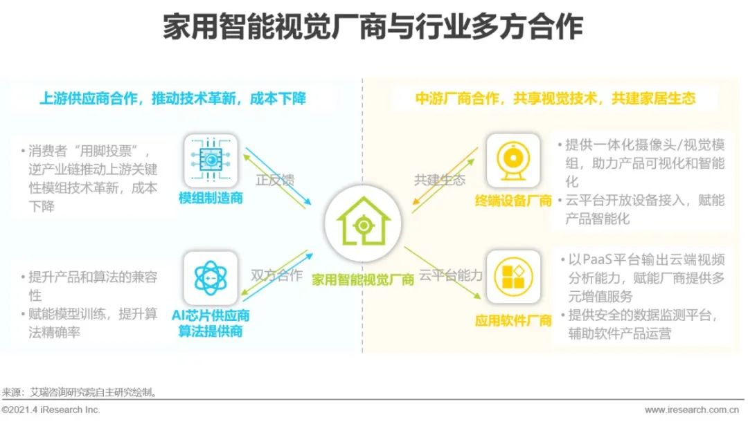 2021年中国智能家居行业研究报告—智能视觉篇