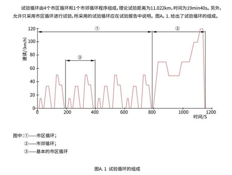 EV汽车续航偏差率评测白皮书发布:特斯拉打7折,比亚迪排第四