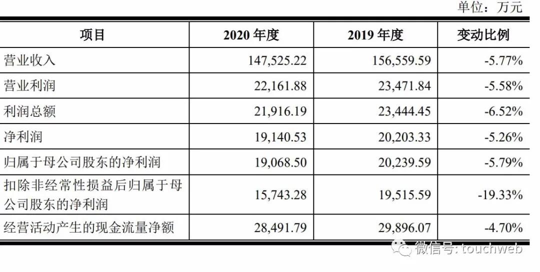 东箭科技深交所上市:市值128亿 年营收下降5.77%