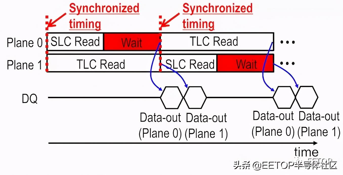 ISSCC 2021: 各家3D NAND技術大比拼