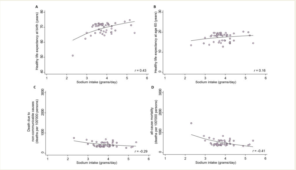钠摄入量越高,预期健康寿命越长?全球181国研究数据颠覆认知