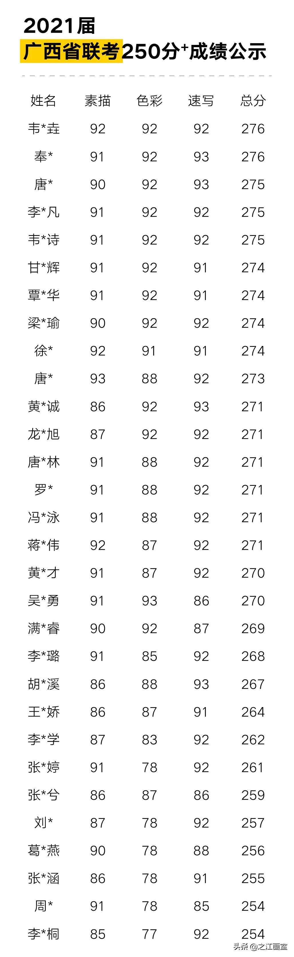 「最强广西联考」近半学员取得270分以上绝对高分