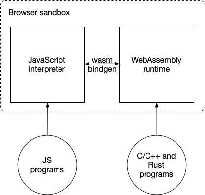 用 WasmEdge 在 WebAssembly 中运行 JavaScript