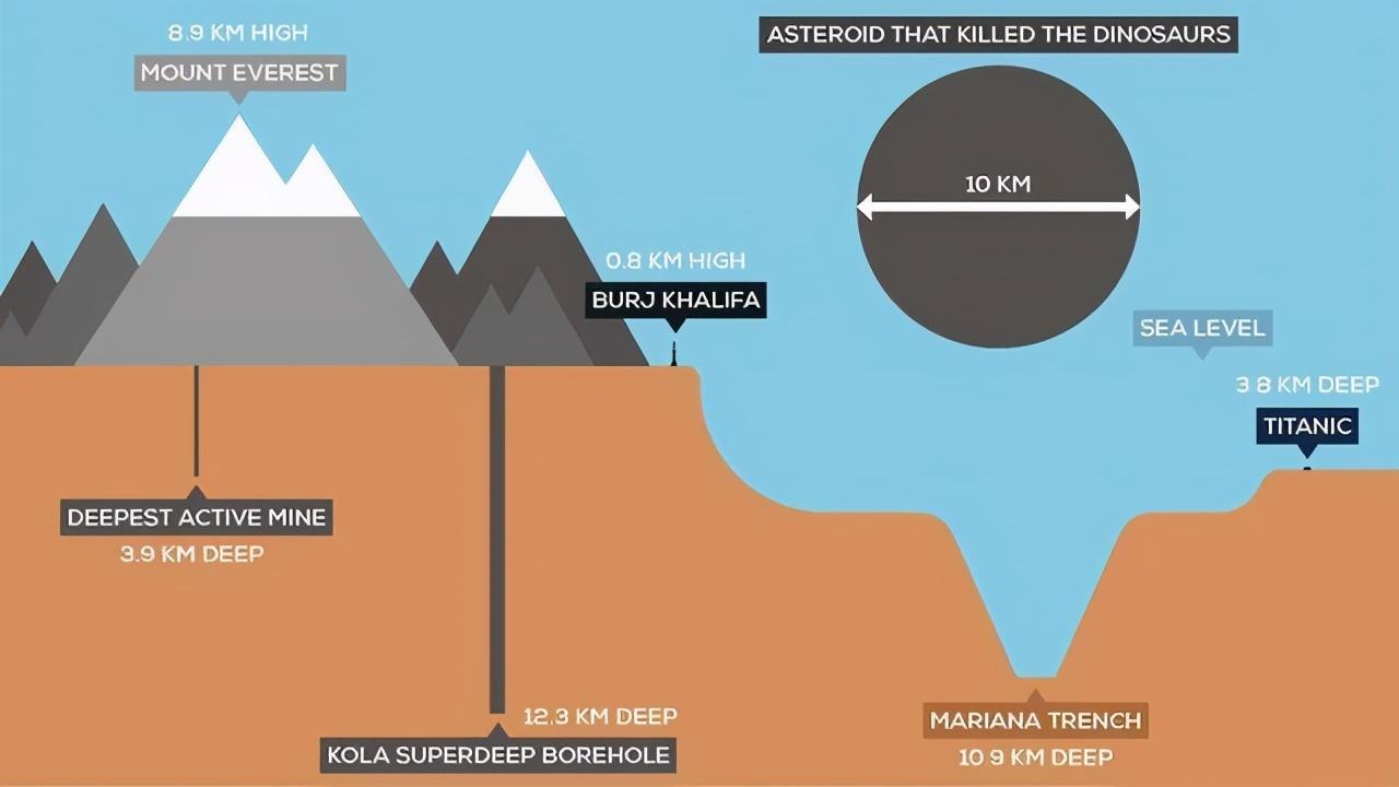 挖穿地球,到底是技術不行還是不敢?
